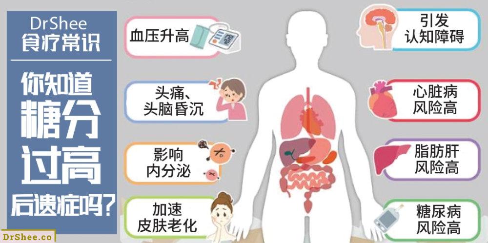 Dr Shee 食疗常识 世卫组织建议 一天只能吃25克的糖 你知道糖分过高的后遗症吗 Dr Shee 徐悦馨博士 整体营养自然医学 A02